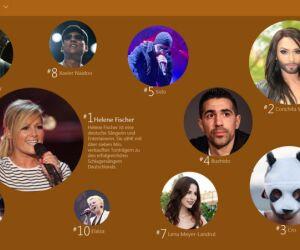 Musik (National): Im nationalen Vergleich landet die Schlagersängerin Helene Fischer auf Platz 1. Dahinter reihen sich der österreichischer Sänger und Travestiekünstler Conchita Wurst sowie der Rapper mit der Panda-Maske Cro ein.