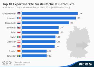 Exportmärkte für deutsche ITK-Produkte