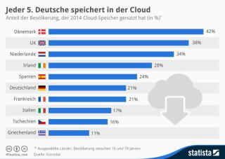 Nutzung von Cloud-Speichern in Europa
