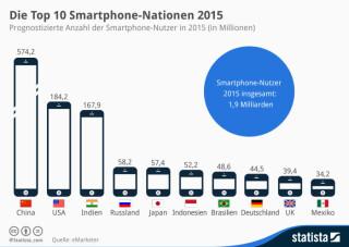 Die Top 10 Smartphone Nationen