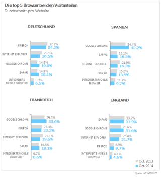 Die Top 5 Browser in Deutschland