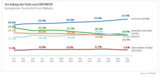 Browser-Anteile im europäischen Durchschnitt