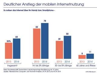 Mobile-Nutzung-Deutschland