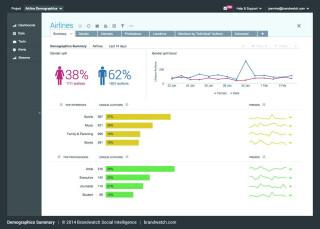 Statistik über Zielgruppenanalyse des Portales Brandwatch