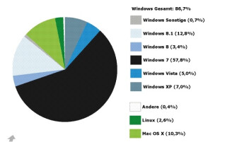 Marktanteile-Betriebssysteme-Deutschland