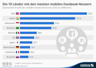 Länder mit den meisten mobilen Facebook-Nutzern