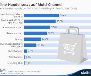 Weitere Vertriebskanäle der Top 1.000 Onlineshops in Deutschland