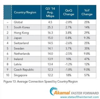 Internet-Geschwindigkeit-weltweit