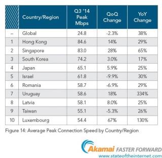 Grafik-Spitzenwerte-Internetuebertragung-weltweit