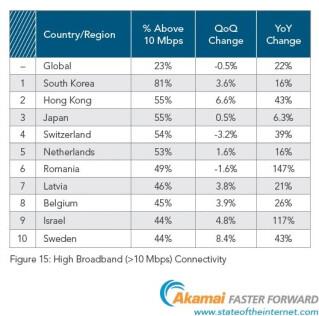 Akamai-Grafik-High-Broadband-Verbindungen-weltweit