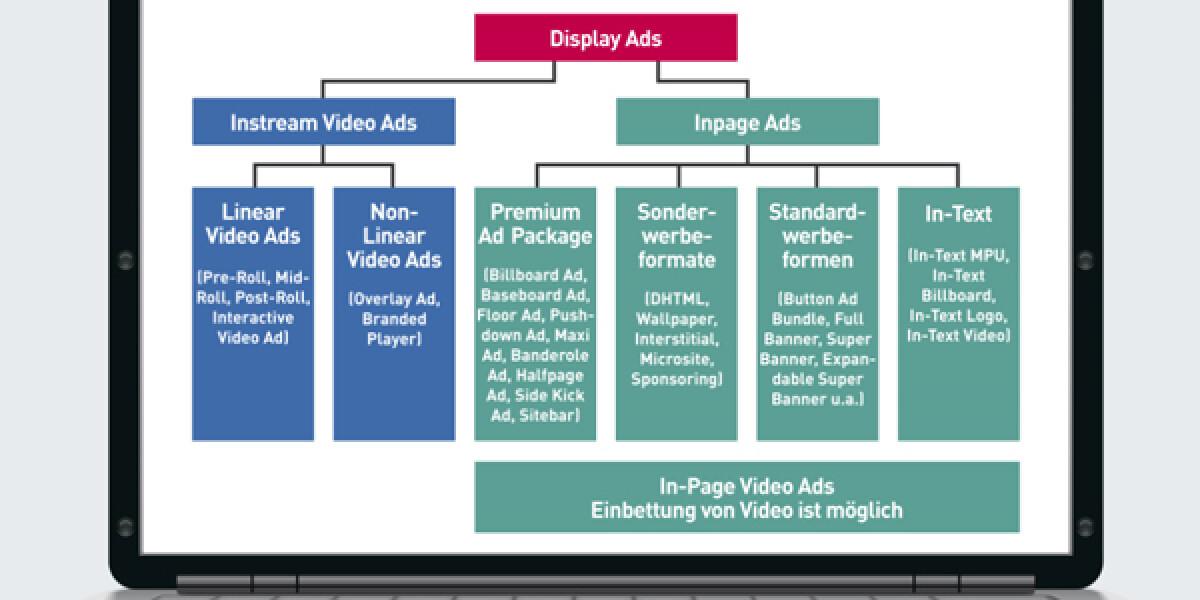 Display Advertising verschiedene Unterteilungen