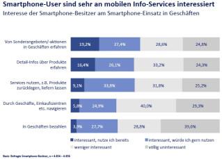 Grafik-Interesse-Smartphone-Nutzer-PoS-Services