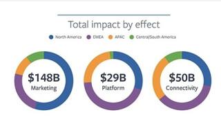 Grafik Facebook Einfluss Weltwirtschaft