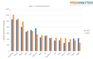 Grafik Top Brands 2014