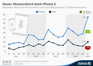Absatzrekord bei Apple