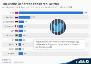 Anfragen zur Entfernung von Inhalten bei Twitter
