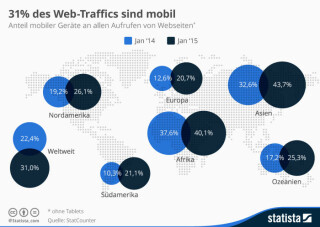 Anteil mobiler Geraete am Internet Traffic