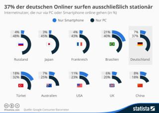 Internetnutzer die nur via PC oder Smartphone online gehen
