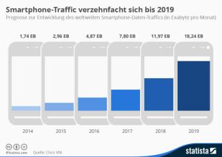 Prognose zur Entwicklung des weltweiten Smartphone Daten Traffics