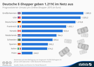 Prognostizierter Umsatz pro Online-Shopper