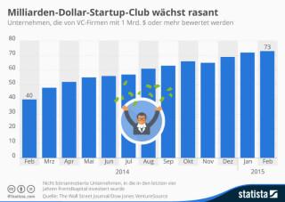 Startups die mindestens eine Milliarde US-Dollar wert sind