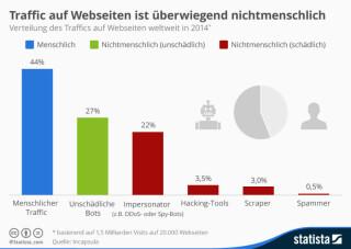 Traffic auf Websites nach Herkunft