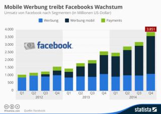 Umsatz von Facebook nach Segmenten