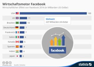 Wirtschaftlicher Effekt von Facebook