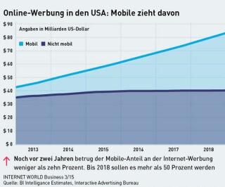 Online-Werbung in den USA: Mobile zieht davon