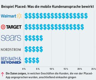 Beispiel Placed: Was die mobile Kundenansprache bewirkt