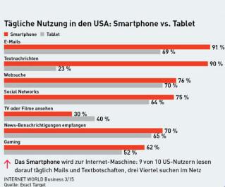 Tägliche Nutzung in den USA: Smartphone vs. Tablet