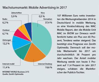 Grafik über mobile advertising