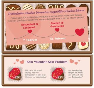 Criteo valentinstag