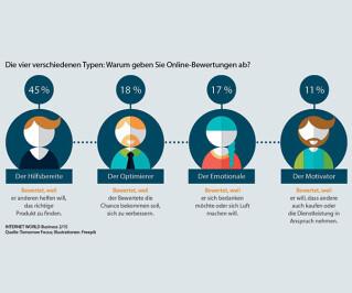 4 Typen bei der Online-Bewerbung