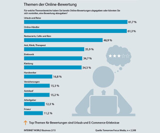 Themen bei der Online-Bewertung