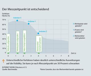 Messzeitpunkt für Ad Viewability