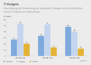 IT-Budgets-2015-EHI