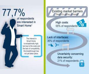 Großes Interesse an Smart Home