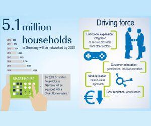 Viele Haushalte bis 2020 vernetzt