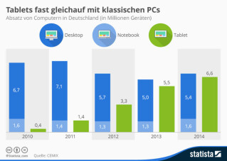 Absatz Pcs versus Tablets