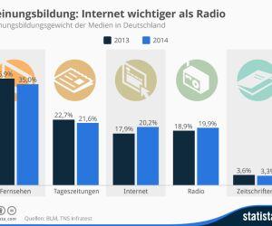 Meinungsbildungsgewicht der Medien _in Deutschland