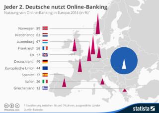 Nutzung_von_Online_Banking_in_der_EU