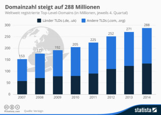Anzahl der Top Level Domains