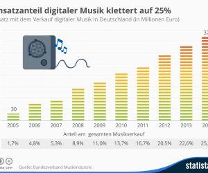 Umsatz mit dem Verkauf digitaler Musik in Deutschland