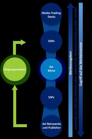 Chart zu RTA