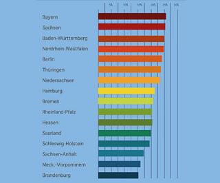 Grafik über Infektion der einzelnen Bundesländer