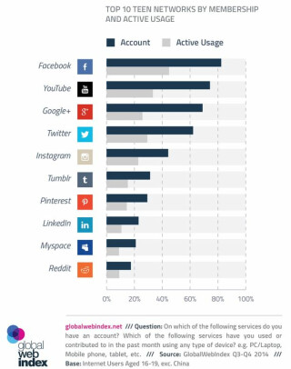 Chart Social Media