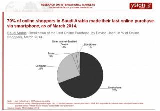 E-Commerce im Nahen Osten