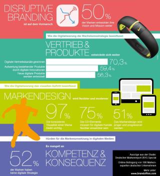 Infografik Digitalisierung Marken Deutschland