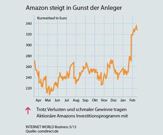 Amazon steigt in Gunst der Anleger
